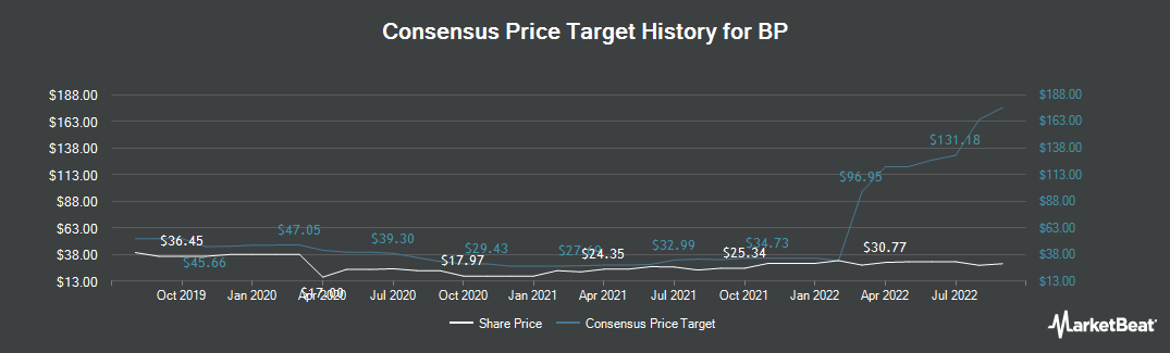 Price Target History for BP p.l.c. (NYSE:BP)