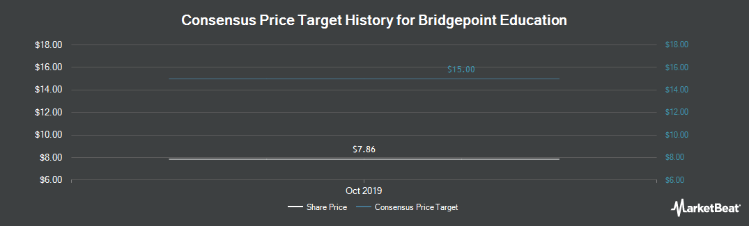 Price Target History for Bridgepoint Education (NYSE:BPI)