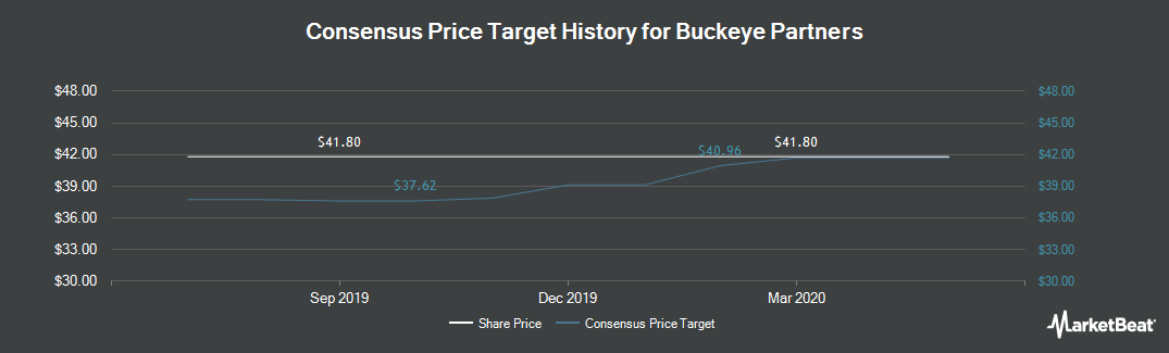 Price Target History for Buckeye Partners (NYSE:BPL)
