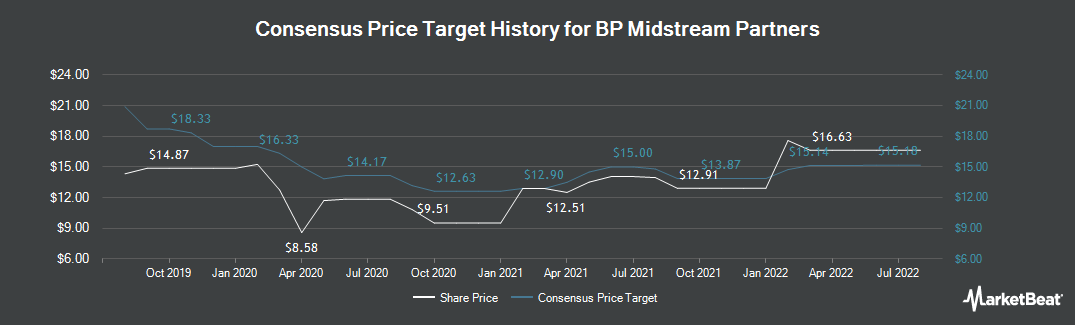 Price Target History for BP Midstream Partners (NYSE:BPMP)