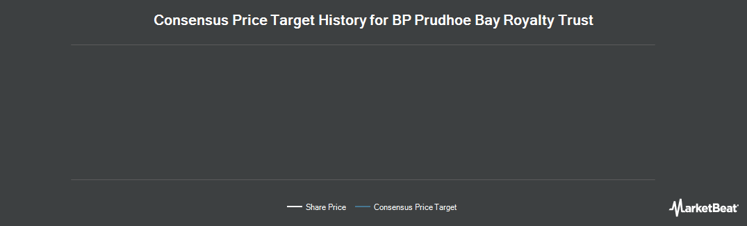 Price Target History for BP Prudhoe Bay Royalty Trust (NYSE:BPT)