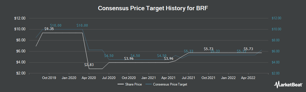 Price Target History for BRF (NYSE:BRFS)