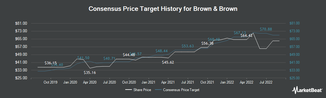 Price Target History for Brown & Brown (NYSE:BRO)