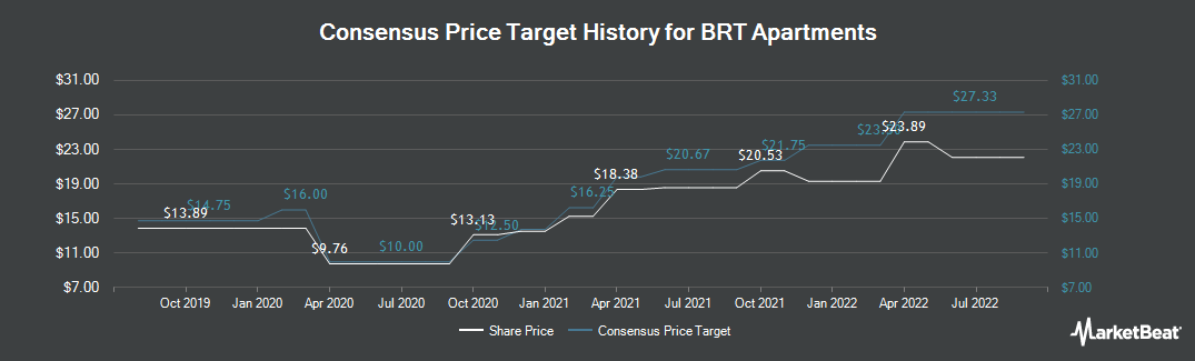 Price Target History for BRT Apartments (NYSE:BRT)