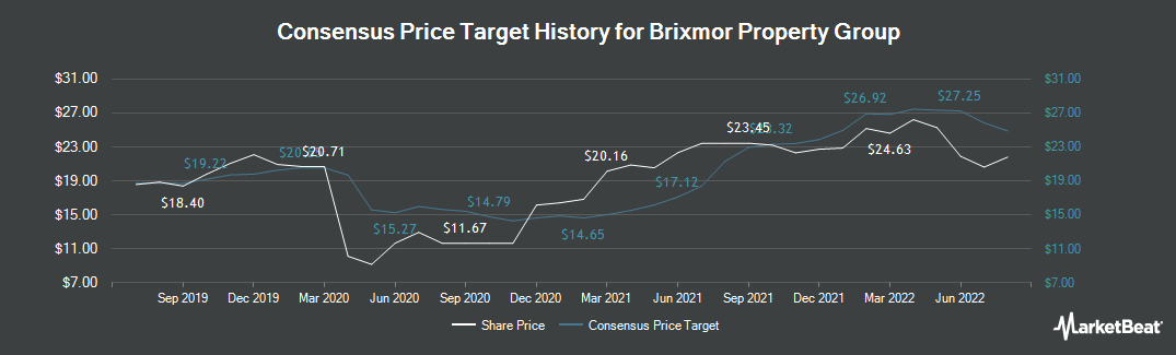 Price Target History for Brixmor Property Group (NYSE:BRX)