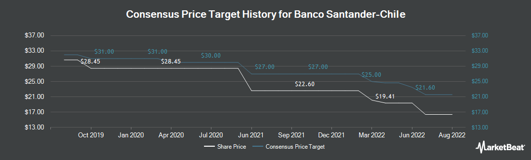 Price Target History for Banco Santander-Chile (NYSE:BSAC)