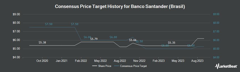 Price Target History for Banco Santander Brasil SA (NYSE:BSBR)