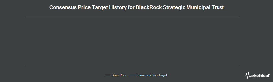 Price Target History for Blackrock Strategic Municipal Trust Fund (NYSE:BSD)