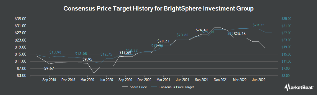 Price Target History for Brightsphere Investment Group (NYSE:BSIG)