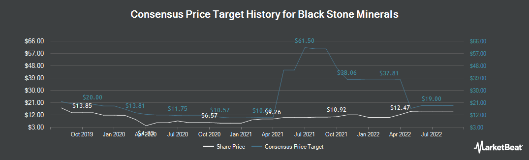 Price Target History for Black Stone Minerals, L.P. (NYSE:BSM)