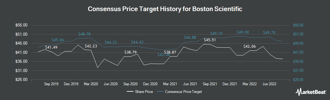 Price Target History for Boston Scientific (NYSE:BSX)