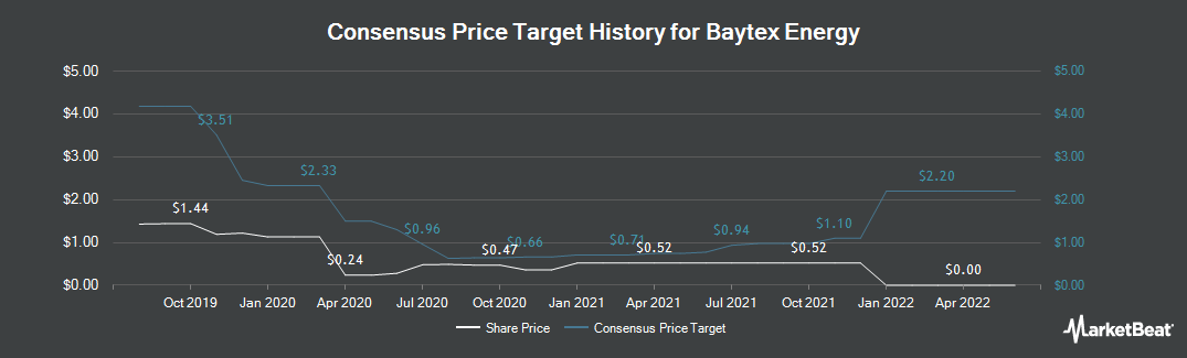 Price Target History for Baytex Energy (NYSE:BTE)