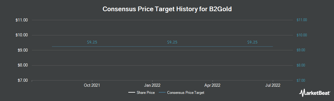 Price Target History for B2Gold Corp (NYSE:BTG)