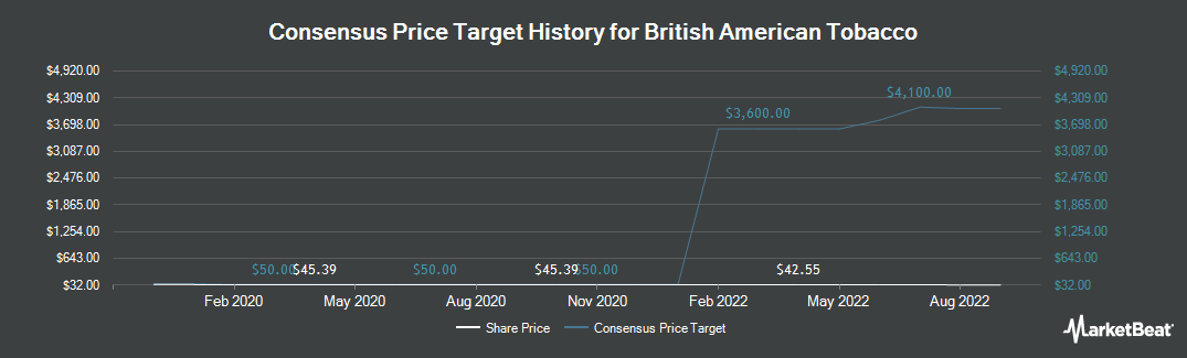 Price Target History for British American Tobacco (NYSE:BTI)