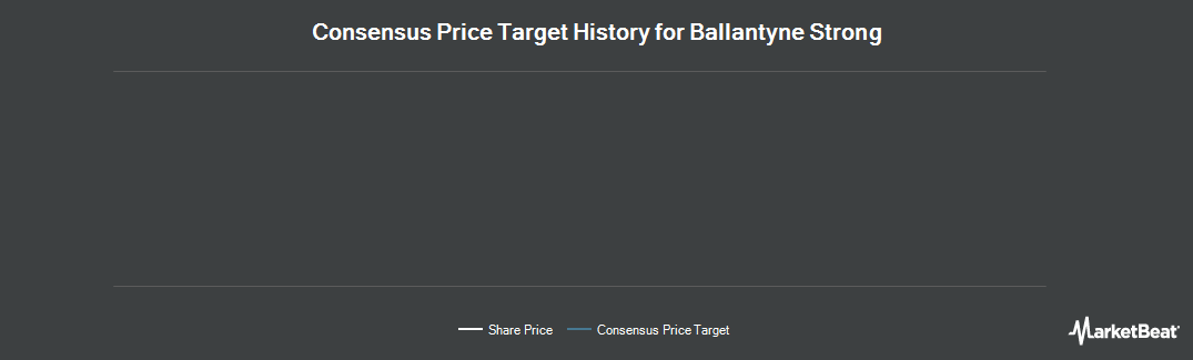 Price Target History for Ballantyne Strong (NYSE:BTN)