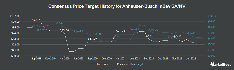 Price Target History for Anheuser-Busch Inbev SA (NYSE:BUD)