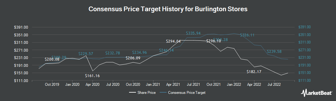 Price Target History for Burlington (NYSE:BURL)