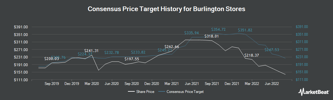 Price Target History for Burlington Stores (NYSE:BURL)