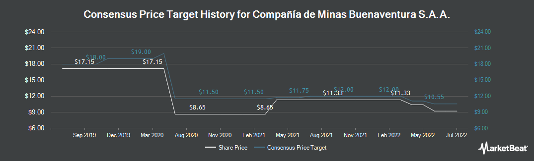 Price Target History for Buenaventura (NYSE:BVN)