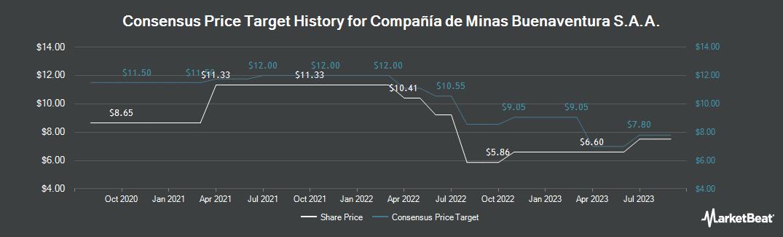 Price Target History for Compania de Minas Buenaventura SAA (NYSE:BVN)