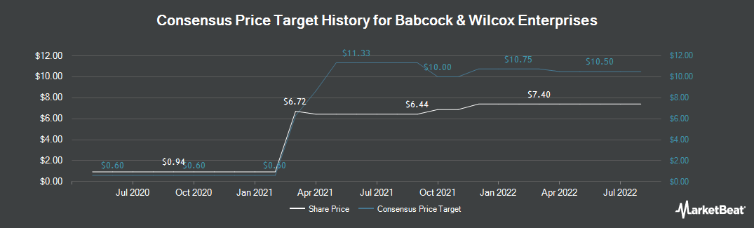 Price Target History for Babcock & Wilcox (NYSE:BW)