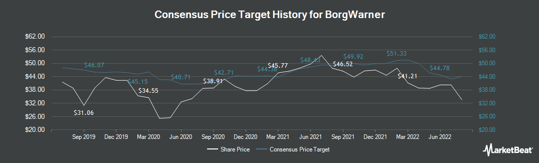 Price Target History for BorgWarner (NYSE:BWA)