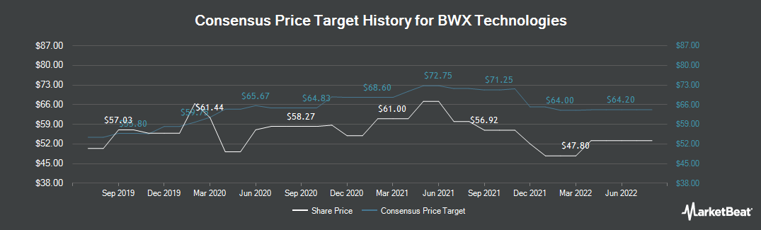 Price Target History for BWX Technologies (NYSE:BWXT)