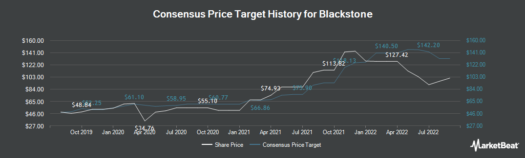 Price Target History for Blackstone Group (NYSE:BX)