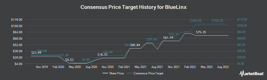 Price Target History for BlueLinx Holdings (NYSE:BXC)