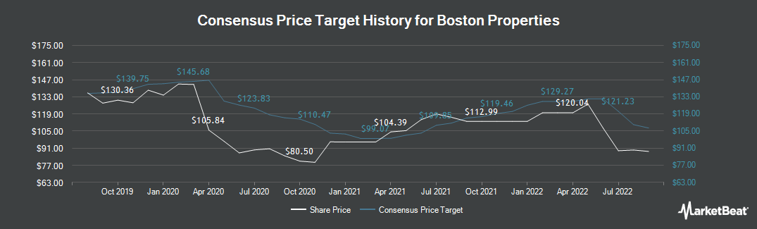Price Target History for Boston Properties (NYSE:BXP)