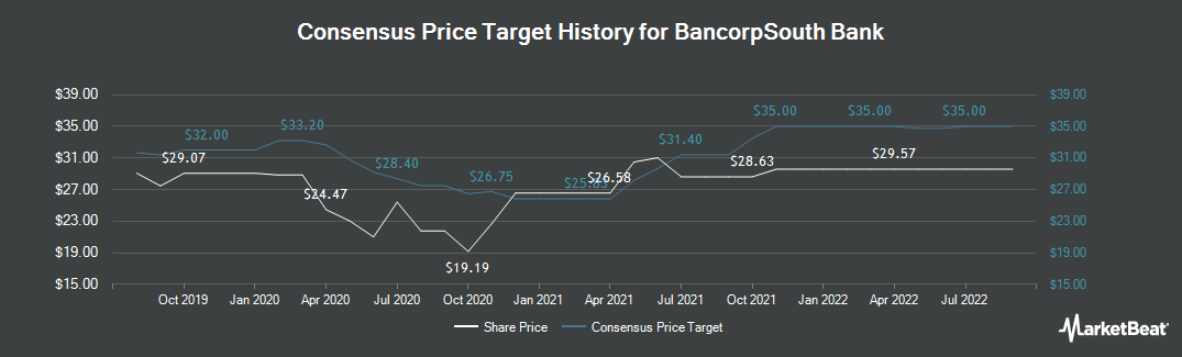 Price Target History for BancorpSouth (NYSE:BXS)