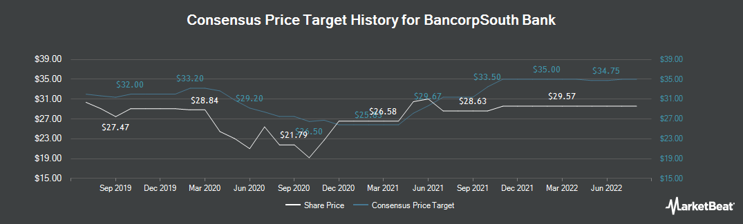 Price Target History for BancorpSouth Bank (NYSE:BXS)