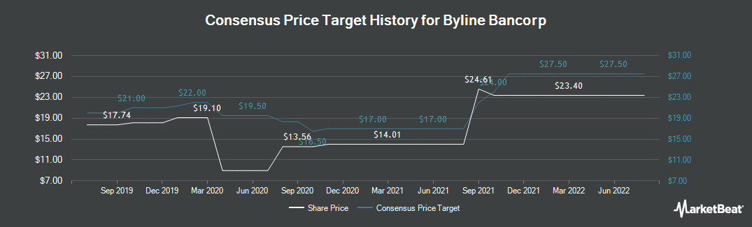 Price Target History for Byline Bancorp (NYSE:BY)