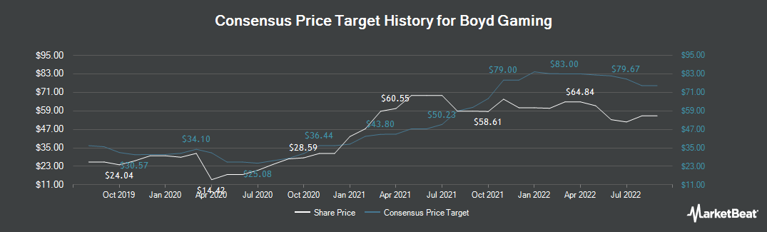 Price Target History for Boyd Gaming (NYSE:BYD)