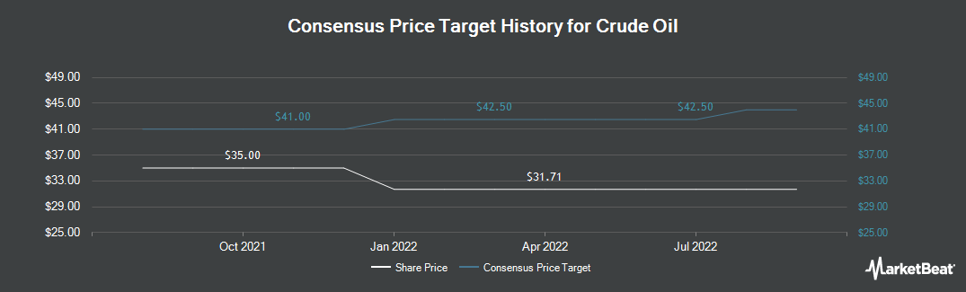 Price Target History for Boise (NYSE:BZ)