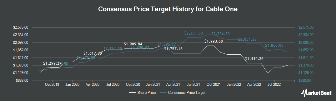 Price Target History for Cable One (NYSE:CABO)
