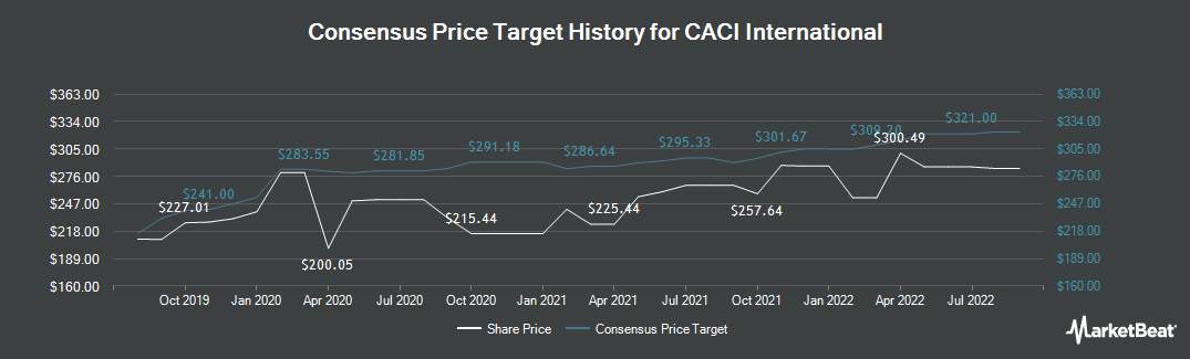 Price Target History for CACI (NYSE:CACI)
