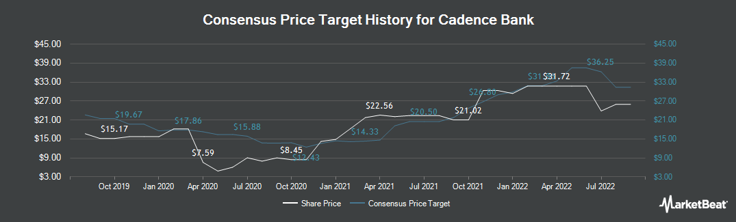 Price Target History for Cadence Bancorp (NYSE:CADE)