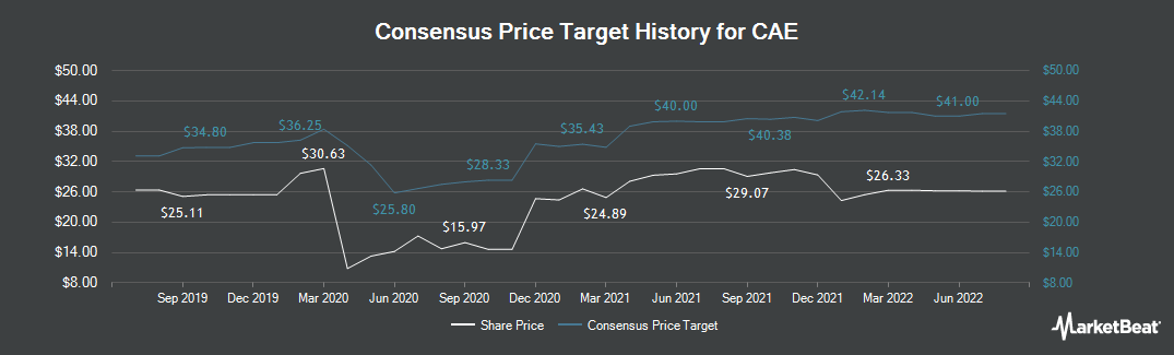 Price Target History for CAE (NYSE:CAE)