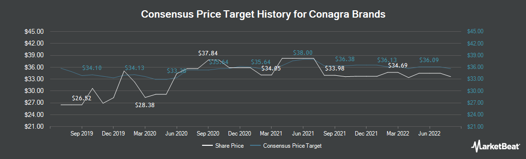 Price Target History for Conagra Brands (NYSE:CAG)