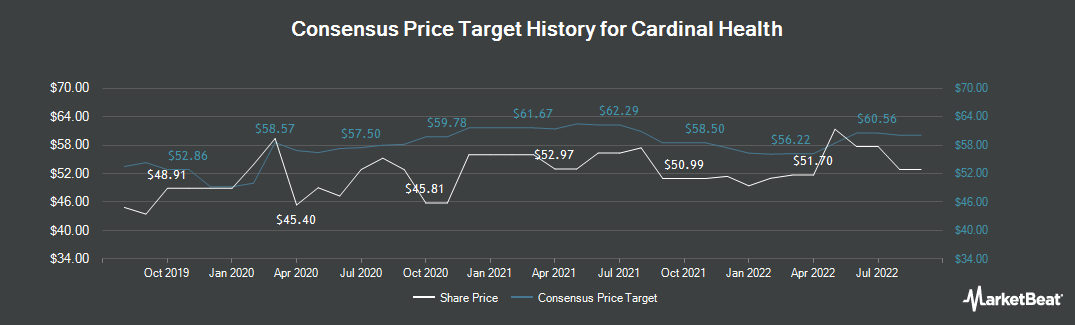 Price Target History for Cardinal Health (NYSE:CAH)