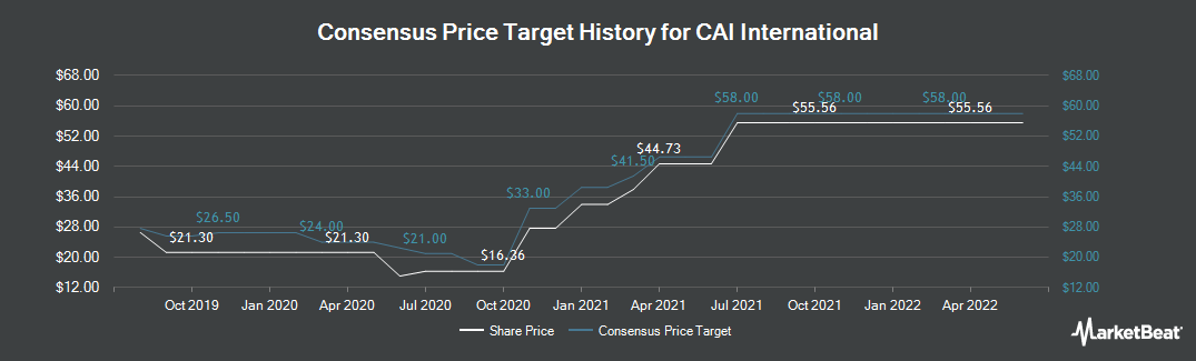 Price Target History for CAI International (NYSE:CAI)