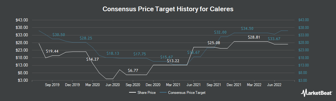 Price Target History for Caleres (NYSE:CAL)