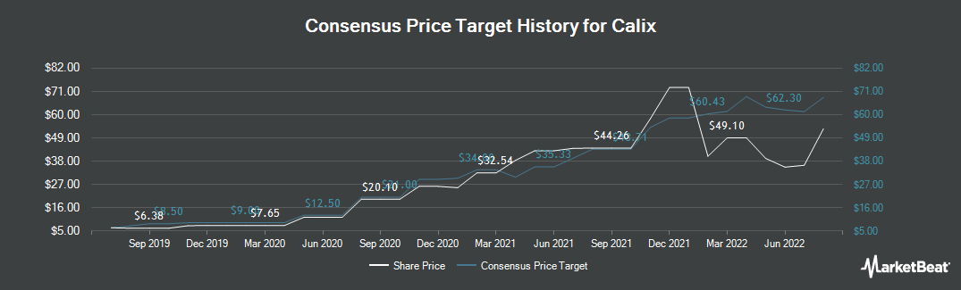 Price Target History for Calix (NYSE:CALX)