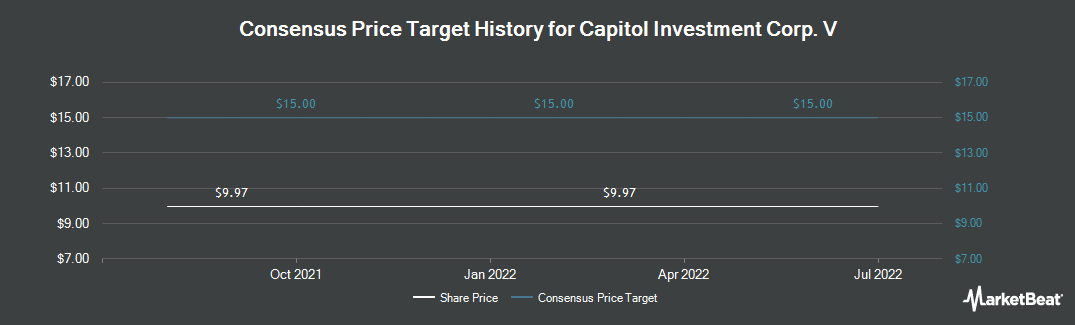 Price Target History for CAI International (NYSE:CAP)