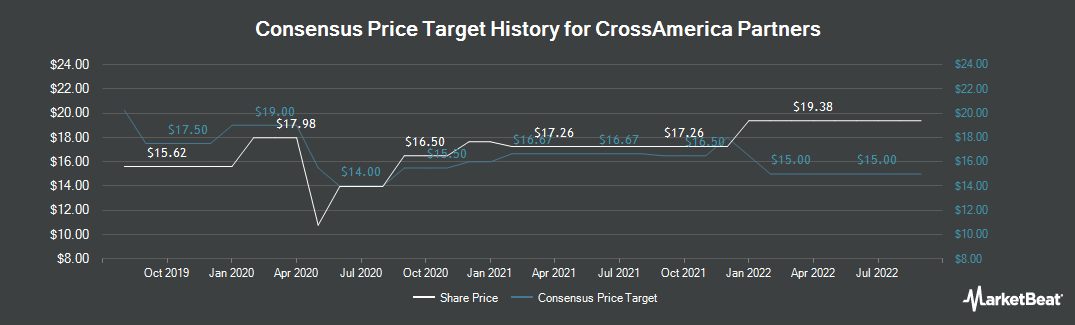 Price Target History for CrossAmerica Partners (NYSE:CAPL)