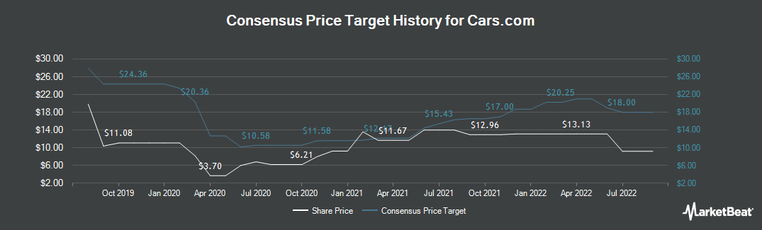 Price Target History for Cars.com (NYSE:CARS)