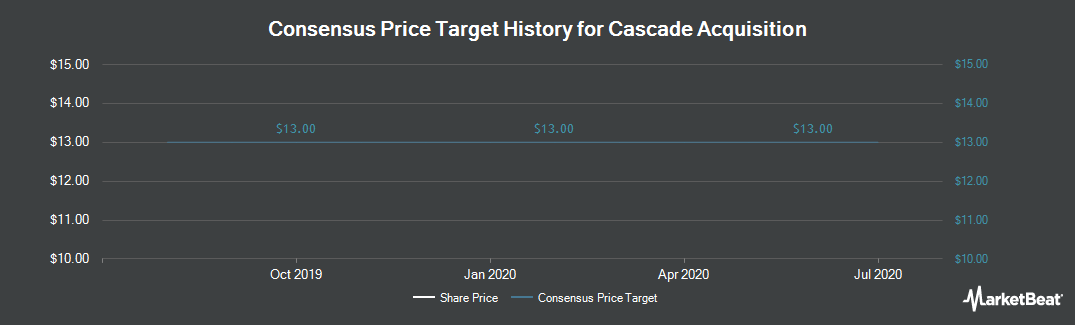 Price Target History for AM Castle & Co (NYSE:CAS)