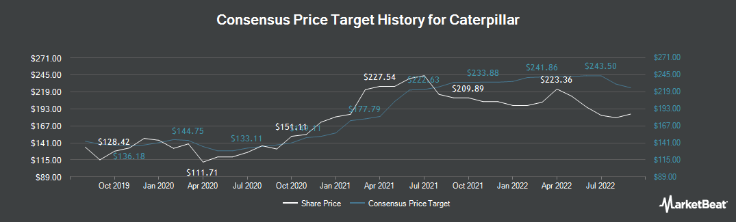 Price Target History for Caterpillar (NYSE:CAT)