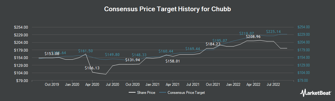 Price Target History for Chubb (NYSE:CB)